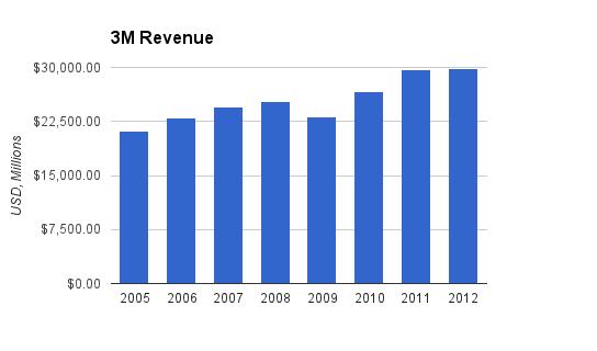 3M Revenue