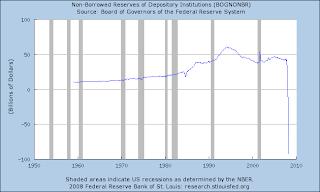 Non-Borrowed Reserves