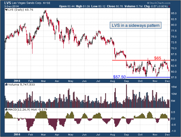 1-year chart of Vegas (NYSE: LVS)