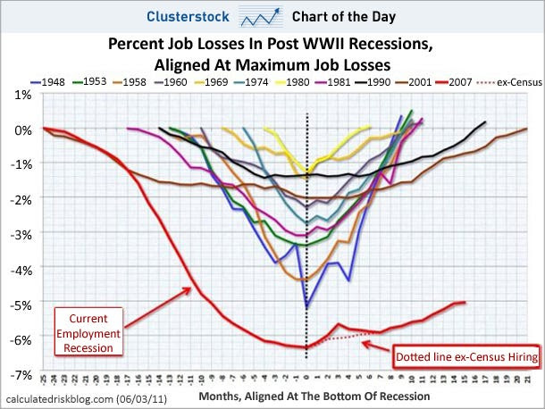 chart of the day, the scariest jobs chart ever, june 2011