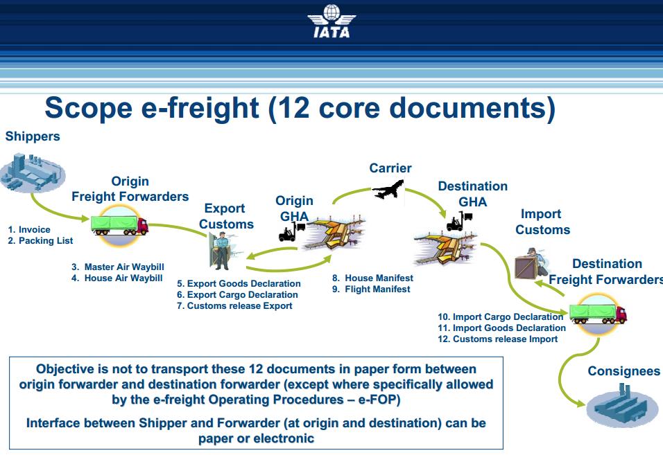 IATA e-freight explained (IATA)