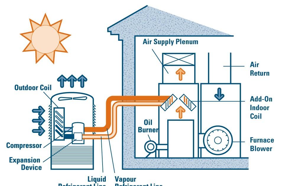 Air conditioner most efficient air conditioners - How to choose an energy efficient air conditioner ...