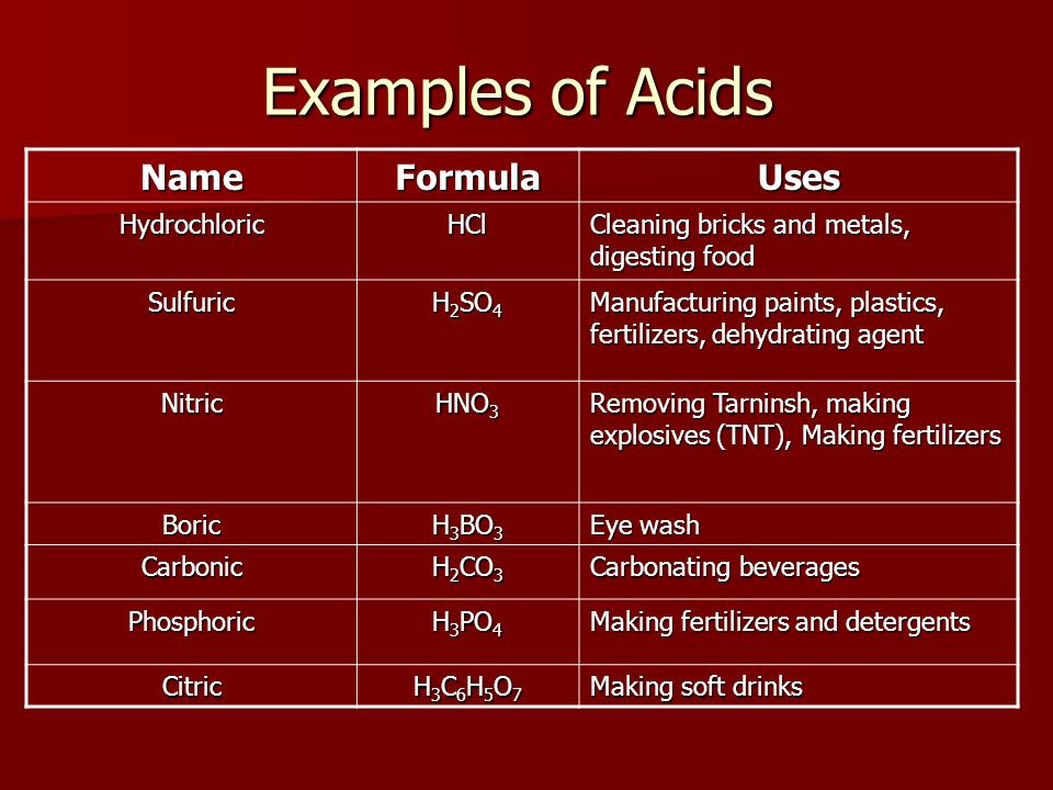 Examples+of+Acids+Name+Formula+Uses+Hydrochloric+HCl