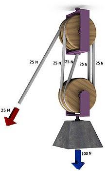 Mecanismo para levantar cosas pesadas