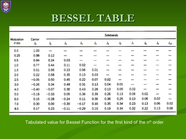 96 Pdf Table Of Bessel Functions Printable Download Zip