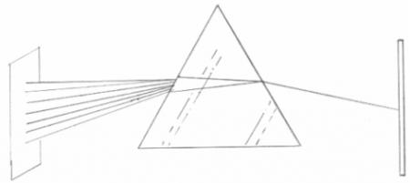 Refracción y descomposición de la luz en un prisma de caras no paralelas.  (Haz click para ver la imagen a tamaño real)
