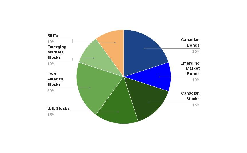 The Importance Of Asset Allocation Modernadvisor Blog