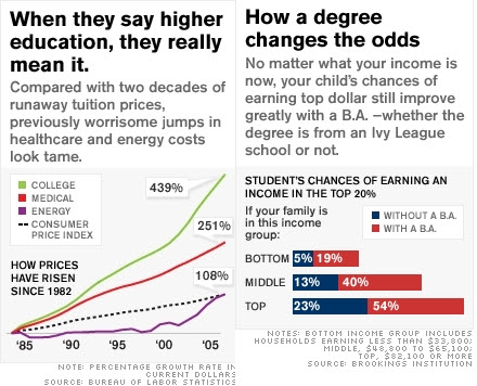 Higher_education_inflation_edit