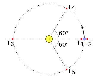 Localización de los puntos de Lagrange en el sistema Tierra-Sol