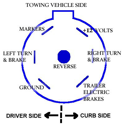 trailer plug wiring on standard seven way plug wiring diagram ford truck  enthusiasts forums
