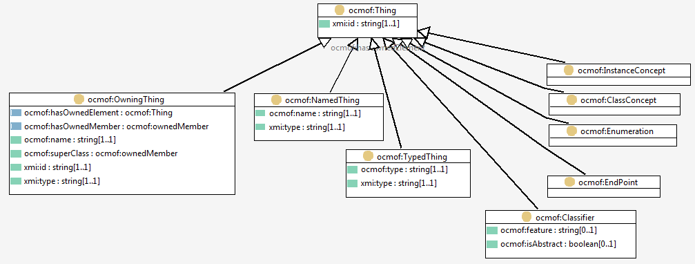 Voyages Of The Semantic Enterprise Converting Uml Models To Owl Part 1 The Approach