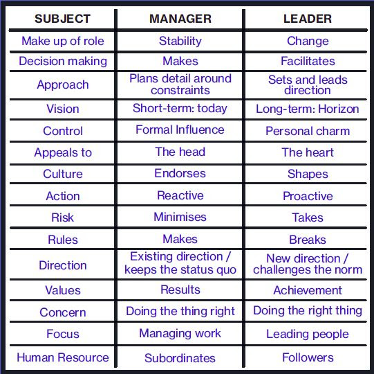 leadership vs management2