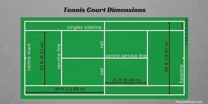 Tennis Courts: Dimensions and Playing Surfaces - Racquet Room
