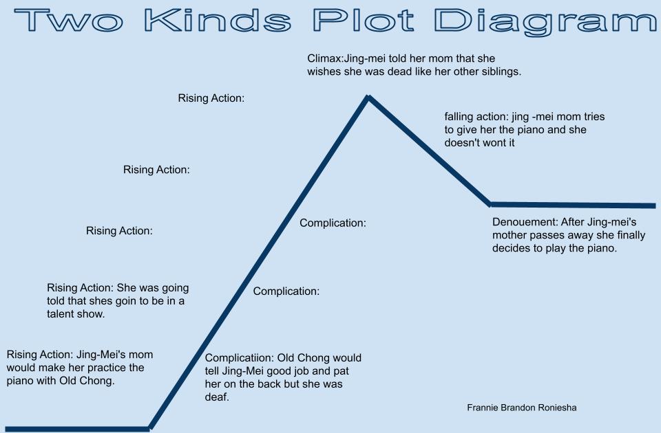 Frannies Blog Two Kinds Diagram