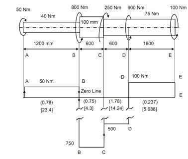 Maximum shear stress and angle of twist, Mechanical ...