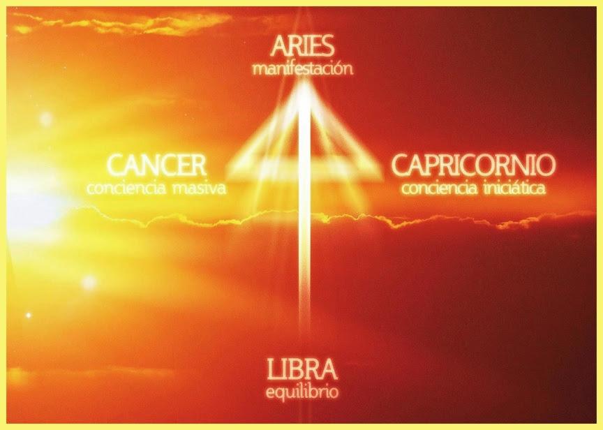 CRUZ CARDINAL - Daily Astral - Astrología en Punta del Este - Buenos Aires