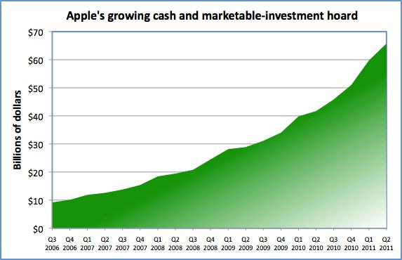 Apple's growing cash and marketable-securities hoard
