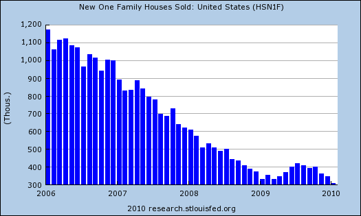 New Home Sales Collapse To 50 Year Low…Gosh, It's So Weird That The Bailouts To Banks Didn't Help Housing The Way Bush/Obama Promised…