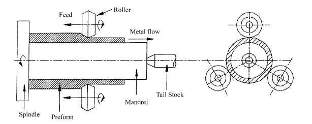Schematic Diagram Showing Principle Of Flow Forming There