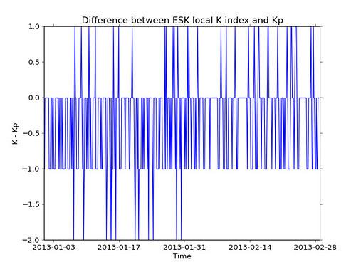 Difference between Eskdalemuir local K index and Kp