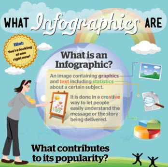 what infographics are