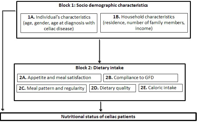 Nutritional Assessment of Celiac Patients of Pakistan