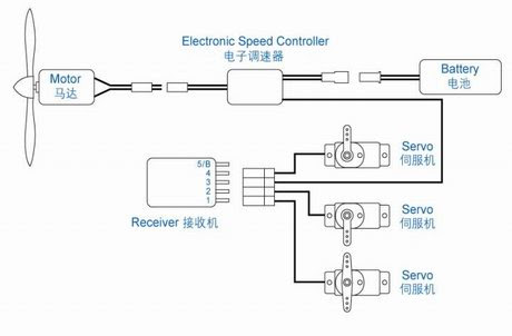 Rc Car Remote Control Circuit Diagram - Circuit Diagram Images Airplane Wiring Schematic on