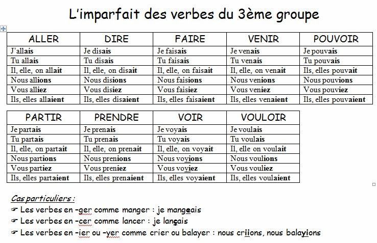 Imparfait - odmiana czasowników w czasie Imparfait 4 - Francuski przy kawie