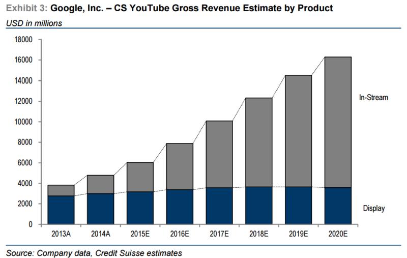 credit-suisse-youtube-estimates