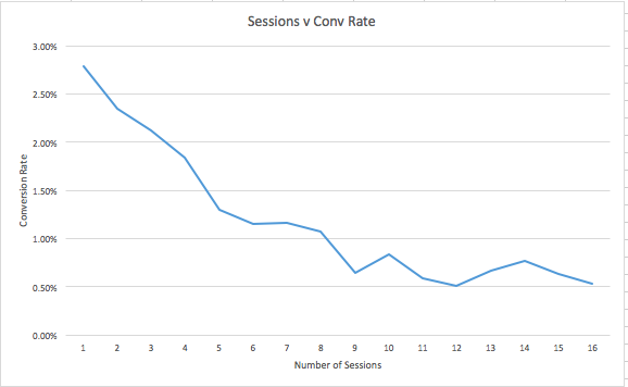 making-ad-spend-count-little-known-feature-google-analytics-saved-50k-number-sessions