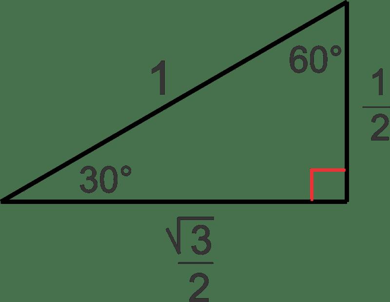 Trigonometric Ratios on the Unit Circle | CK-12 Foundation