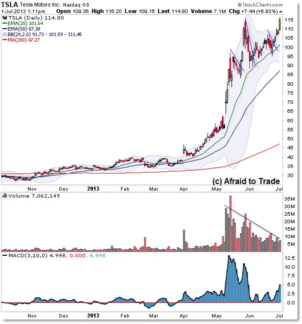 Tesla Motors TSLA Technical Analysis Stock Chart