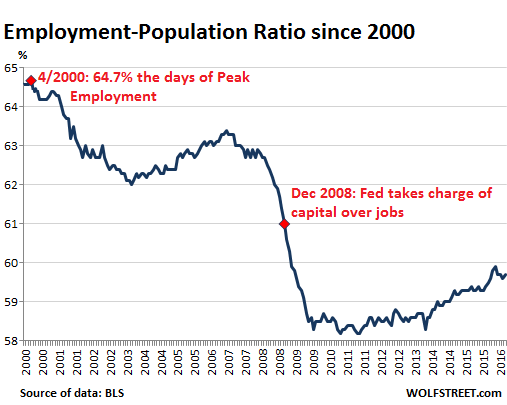 US-employment-population-ratio-2000_2016-07 (1)