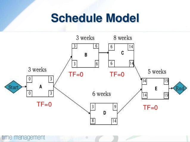 Diagram Download Project Management With Cpm Pert Precedence Diagramming Hd Version Edagrafik Chefscuisiniersain Fr