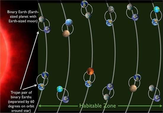 Sistema planetário definitivo pode ter 60 Terras