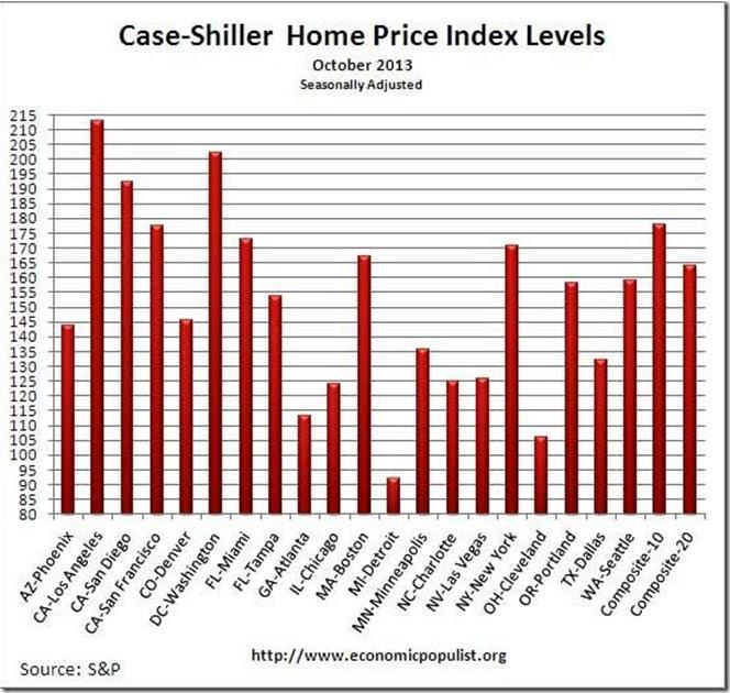 October 13 Case Shiller Indexs