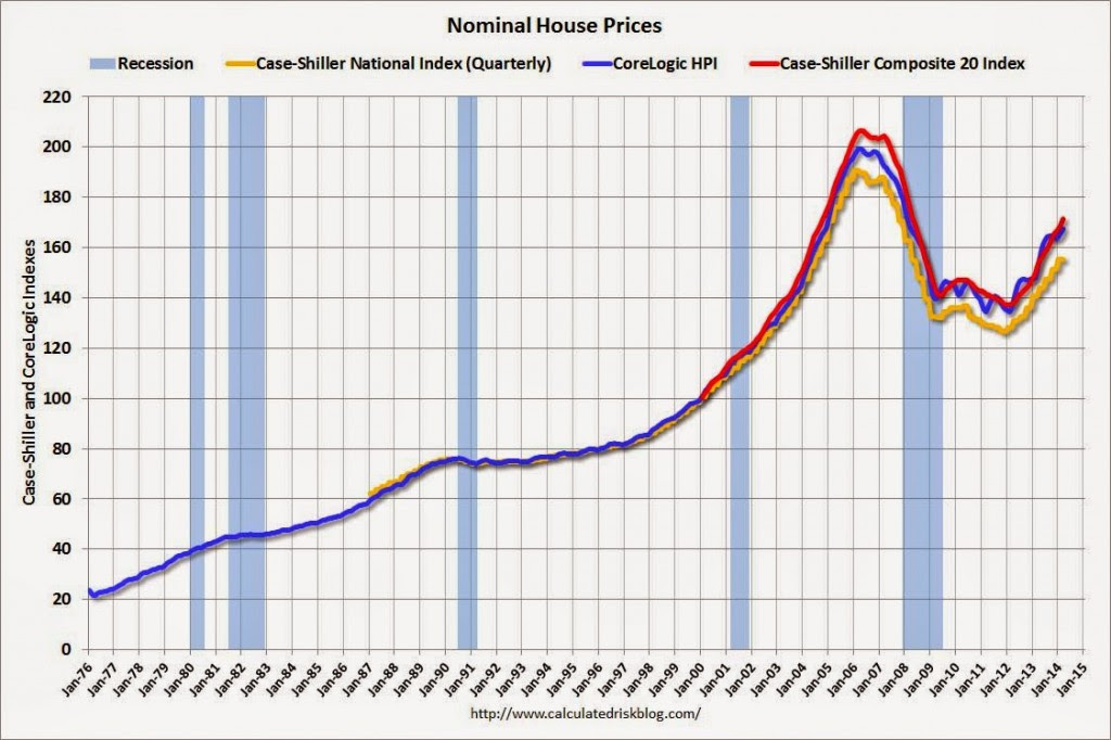 Case Shiller house prices