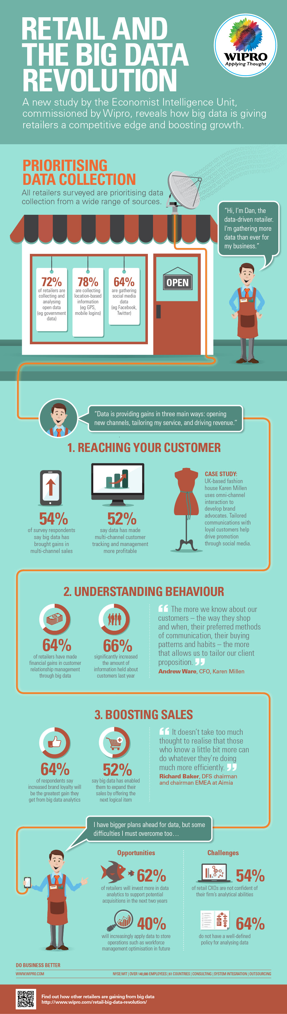 Infographic: Retail And The Big Data Revolution