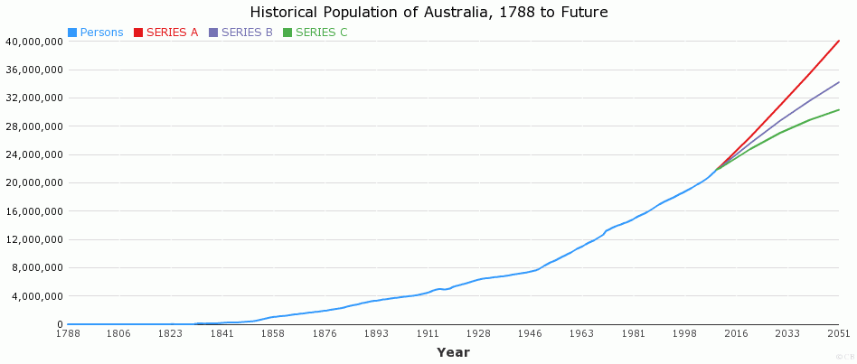 Historical Population of Australia, 1788 to Future