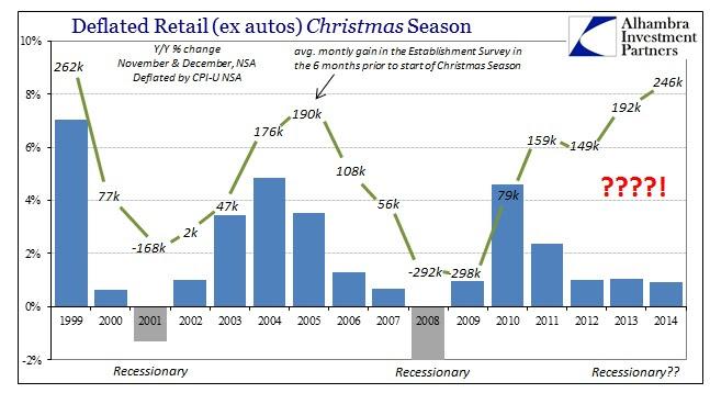 ABOOK Jan 2015 Retail Sales Deflated Est Survey