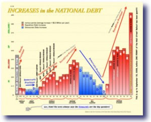 destroying america debt chart 300x241 Destroying America In 3 Easy Steps