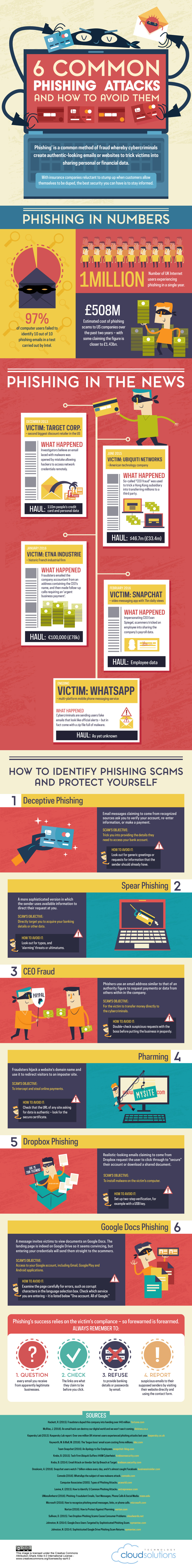 6 Most Common Phishing Attacks and How To Avoid Them