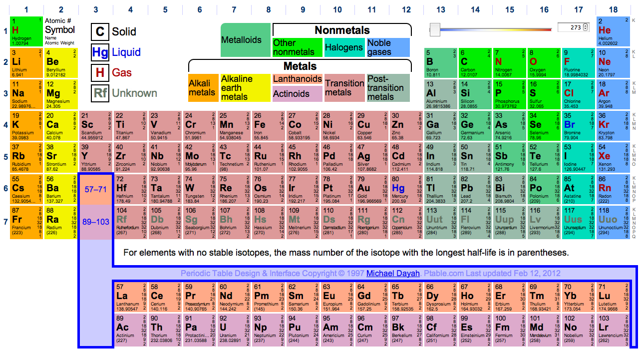 7 Periodic Table Labeled With Families Labeled Table Periodic