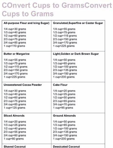 Conversion Grams To Ounces Caster Sugar Converter About