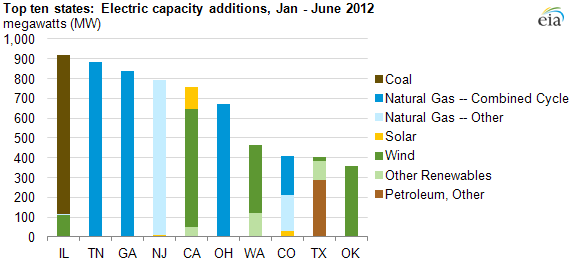 graph of electricity capacity additions for the top ten states for the first half of 2012, as described in the article text