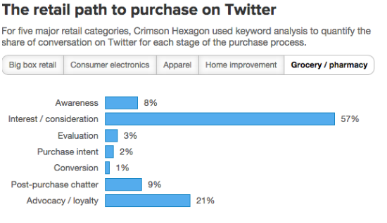twitter grocery categories