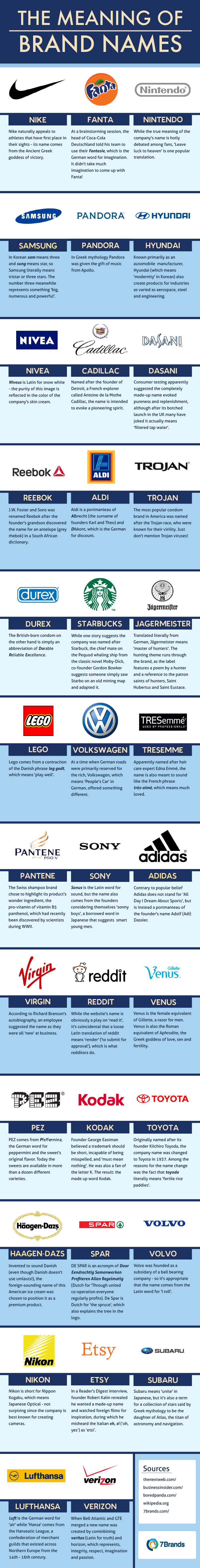 Infographic: The Meaning of Brand Names