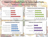 Impact of Outbreaks Traced to Contaminated Foods.  Snapshots show how many outbreaks, and outbreak-associated illnesses, hospitalizations, and deaths occurred in the United States during 1998-2008.