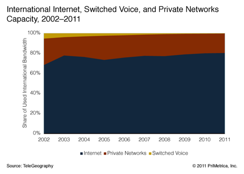 Internet capacity requirements have emerged as the principal source of overall communications bandwidth demand. As of 2011, international Internet bandwidth exceeds voice and private network bandwidth by a factor of 4. Given the Internet's dominant role in bandwidth usage, Internet capacity data is an excellent proxy for overall demand for lit bandwidth on long-haul wholesale networks. Source: Global Internet Geography
