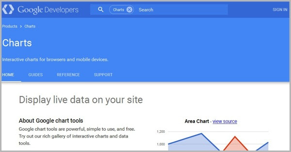 Creating infographics with Google Charts